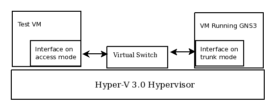 hyperv-gns3-trunk1.png