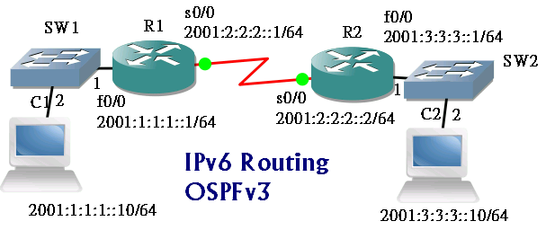 ospfv3-topology.png