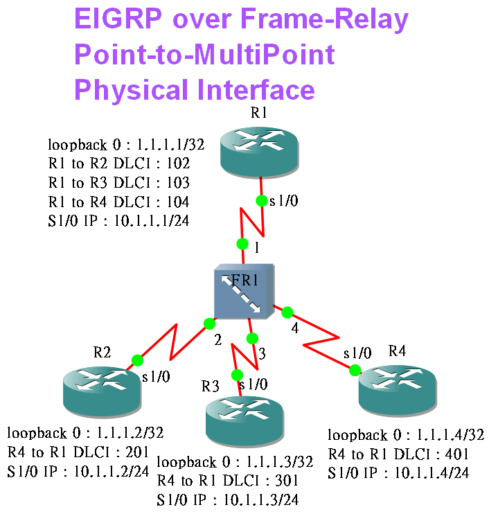 EIGRP_FR_Point-to-MultiPoint_Physical_int.png
