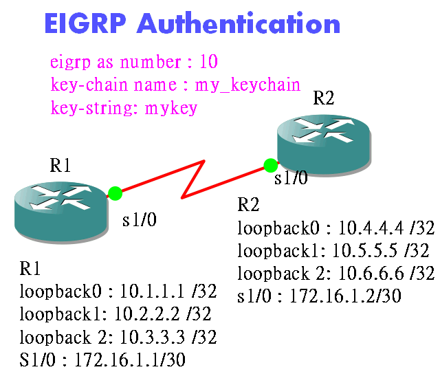 EIGRP_Auth.png