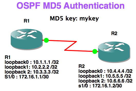 ospf_authentication_md5.png