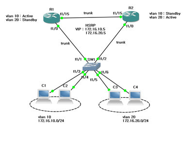 hsrp and vlan loadbalancing.jpg